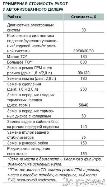 Примерная стоимость работ у авторизированного дилера